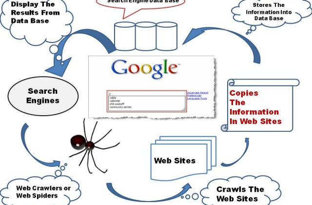 Working of Search engines